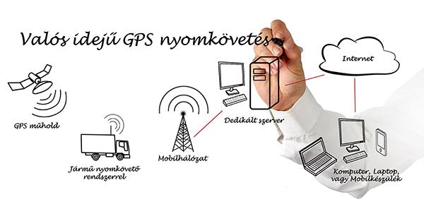 GPS nyomonkövetés